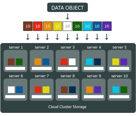 vSAN Cloud Storage