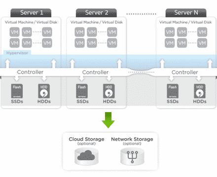 Cloud Computing ด้วย Virtual SAN