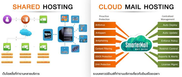 ภาพแสดงการทำงานระบบอีเมลบนแชร์โฮสติ้งและคลาวด์อีเมลโดยเฉพาะ