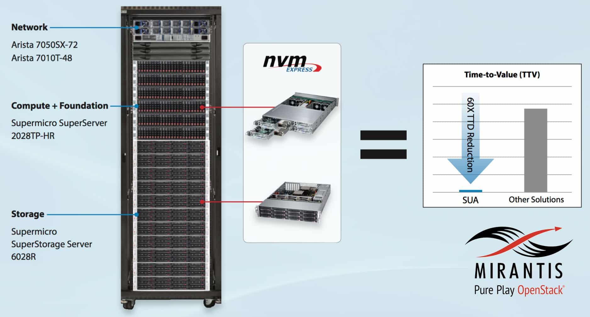 Supermicro เสนอ Cloud Solution Rack จาก OpenStack Mirantis รองรับ 1,000 VM ตอบโจทย์ Cloud สำหรับองค์กร